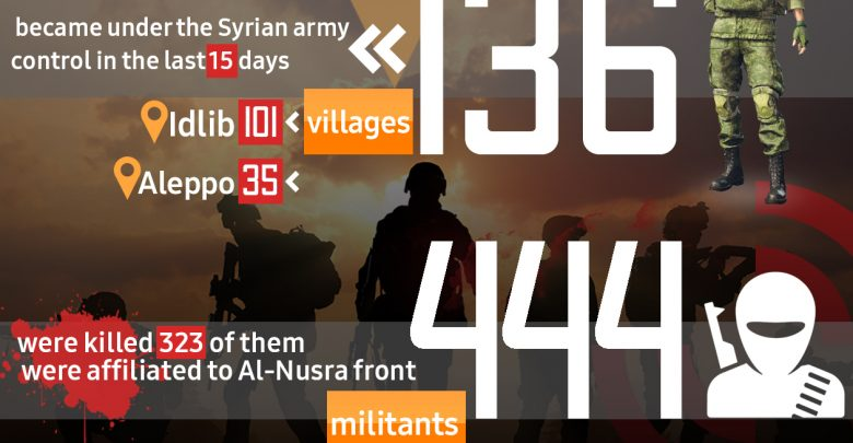 Photo of 136 villages became under the Syrian army control in the last 15 days