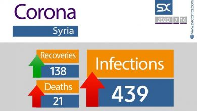 Photo of Number of coronavirus cases rises in Syria