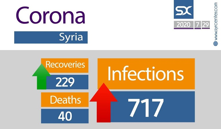Wednesday Syria registered 23 cases, 9 recoveries, bringing the total to 717 with 229 recoveries. The number of deaths, 40, has not increased.