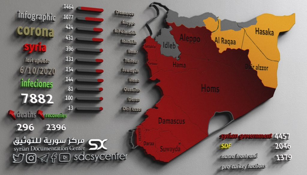 The distribution of Coronavirus infections throughout Syria 6-10-2020